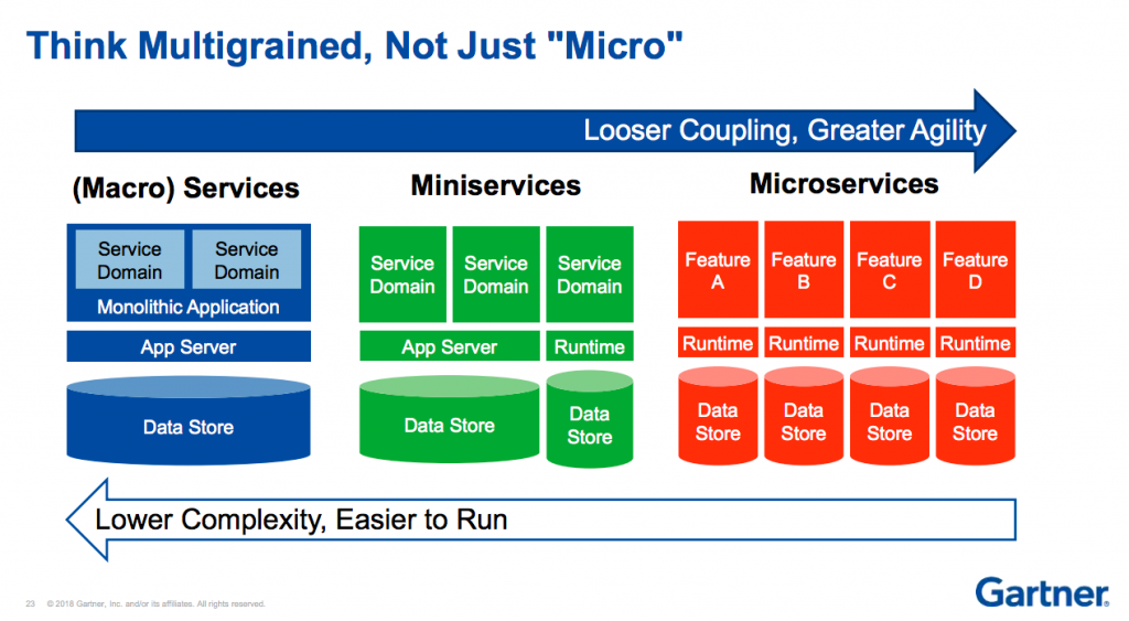 Miniservices as a Realistic Alternative to Microservices