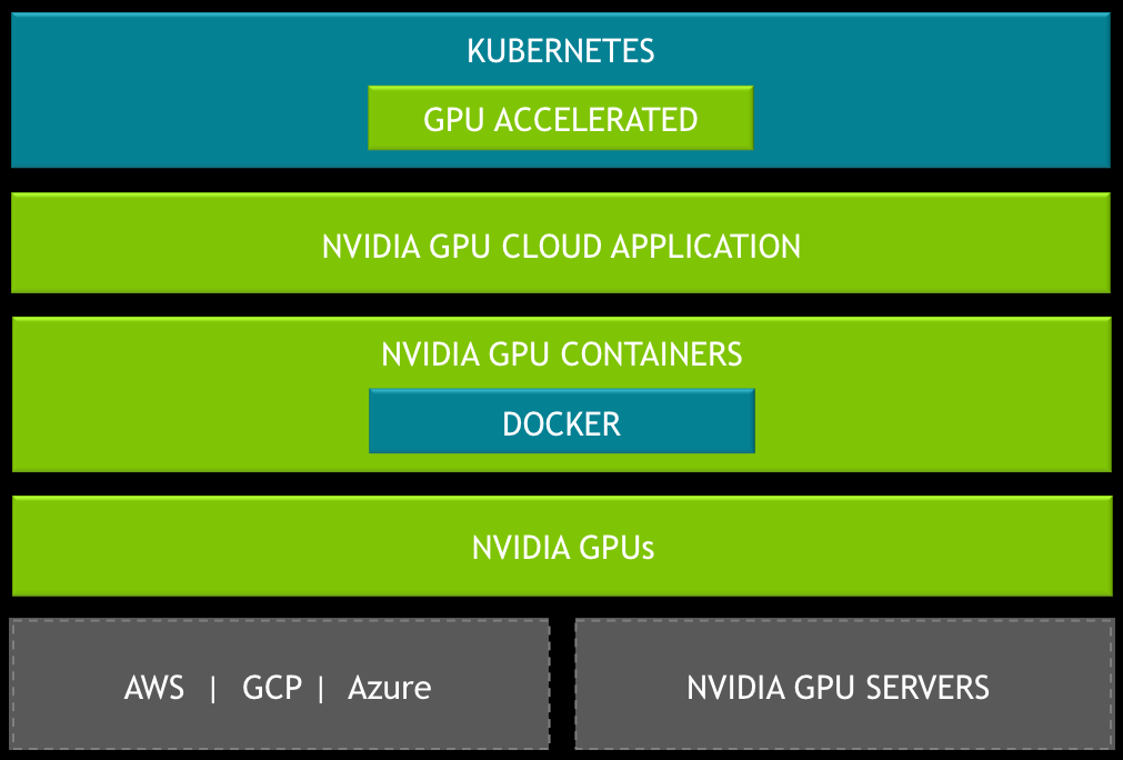 Nvidia Opens GPUs for AI Work with Containers, Kubernetes