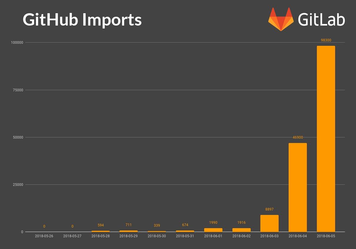 Open Source Devs, Wary of Microsoft's Pending GitHub