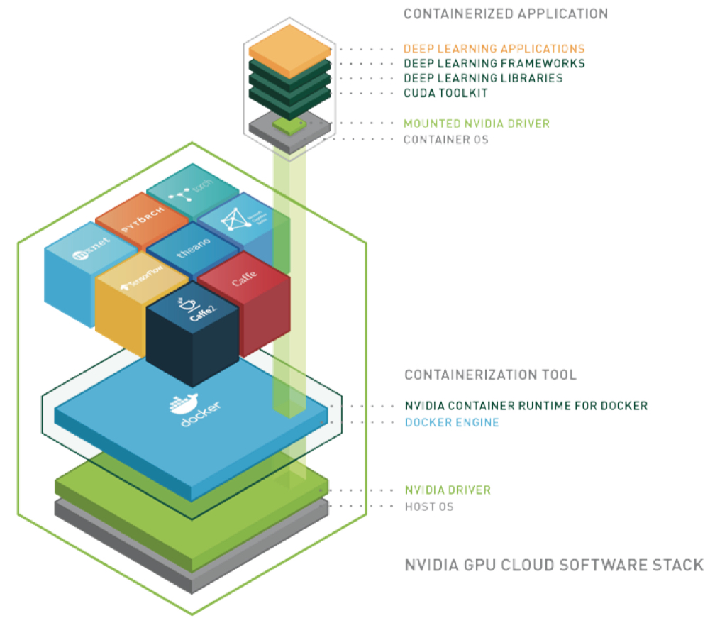 Nvidia Opens GPUs for AI Work with Containers, Kubernetes - The New