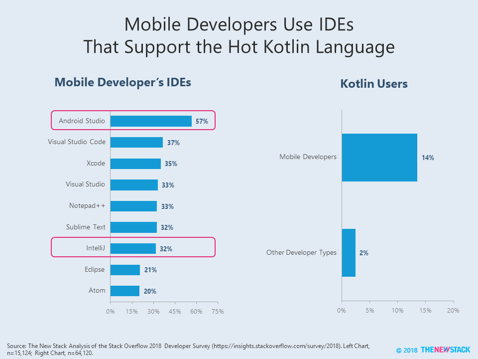 Is the JetBrains' IntelliJ the Real Android Monopoly? - The