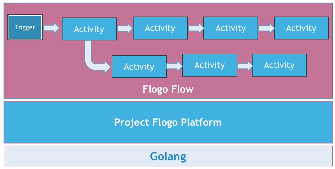 Project Flogo: A Lightweight Runtime for Edge Computing