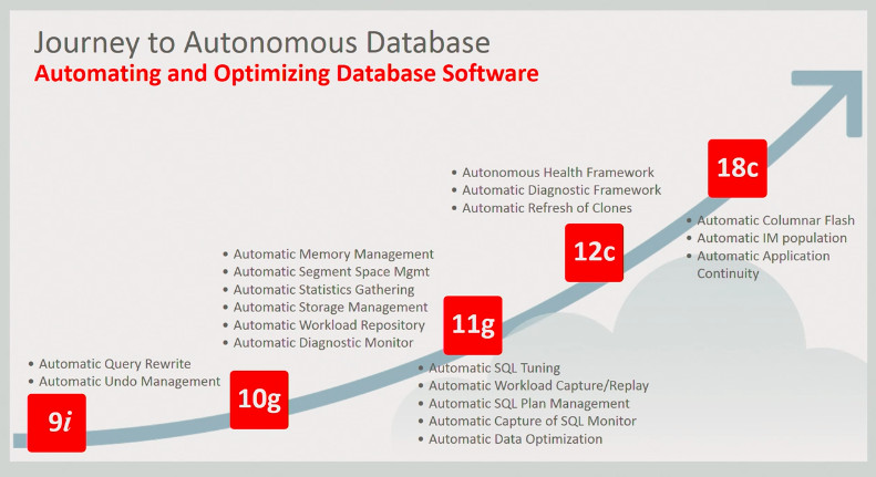 Oracle Extends 'Autonomous' Database to Transactional Work - The New