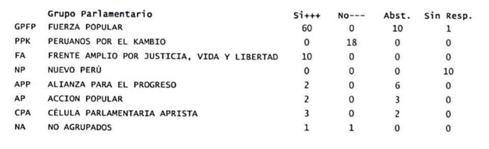 Votacion Por Partidos Politicos Congreso