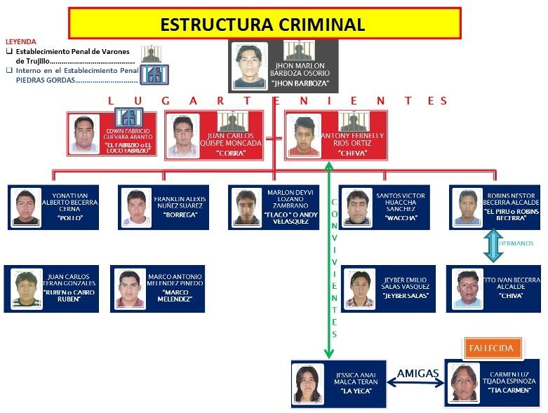 """Fiscalía Logra Condena De 35 Años De Cárcel Para Líder De Organización Criminal """" Los Ángeles Negros"""""""