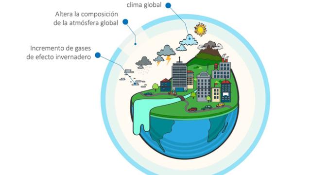 Cambio Climatico Minedu