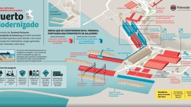 Prinversion Puerto Salaverry Por Semana Economica