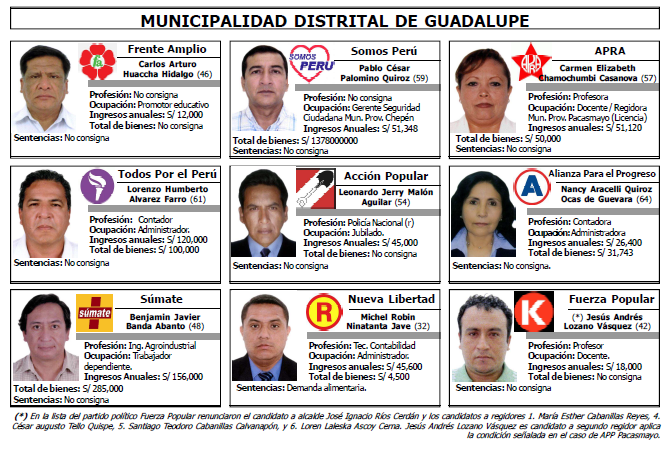 Candidatos Alcaldía Guadalupe
