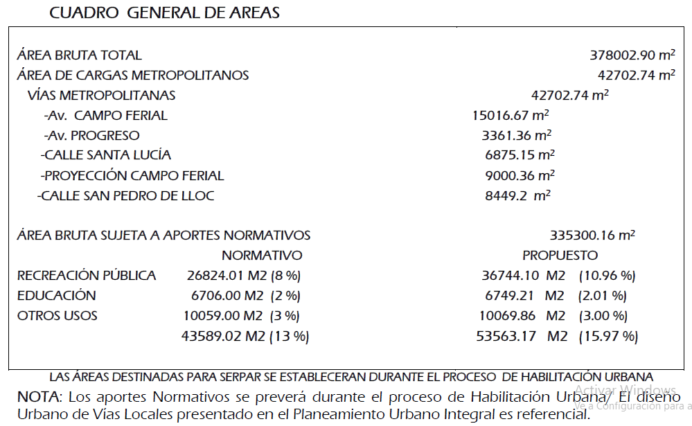 Cuadro General Areas Mpp Ordenanza 001 2020