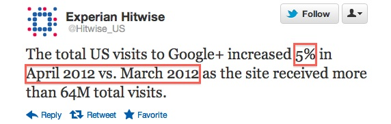 Google+ Traffic in US Is Up by 5% in April 2012 vs March 2012