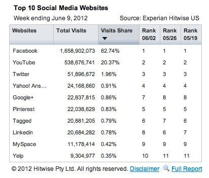 Google+ Now Ranks 5th in Top 10 Social Media Websites for June 2012 According Hitwise