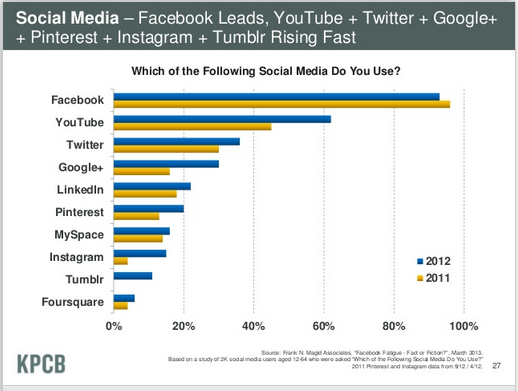 Google+ Growth Doubled in 2012 According to KPCB Internet Trends!