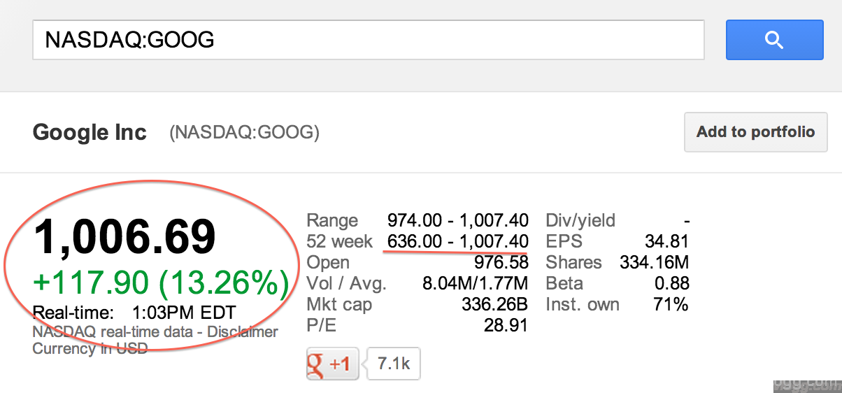 GOOG Stock Hit All Time High after Strong 3rd Qtr Results!