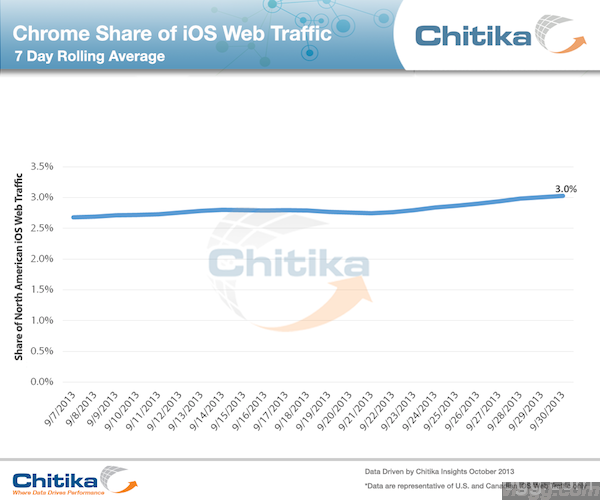 Google Chrome Browser Usage on iOS Devices Doubles in North America