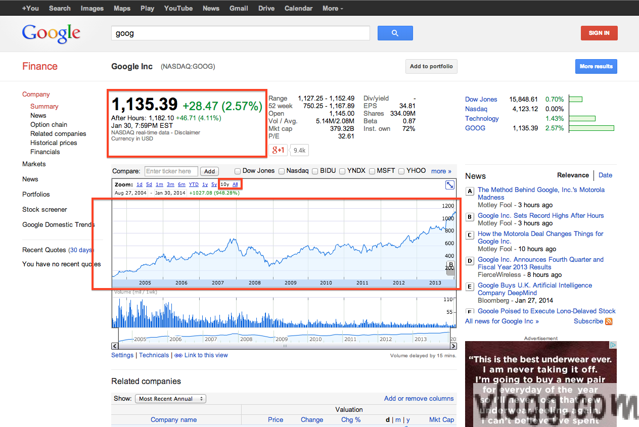 Google Stock GOOG Hits All Time High of $1182 After 2013 Q4 Earnings!