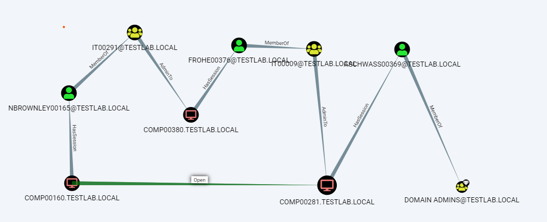Network layer added to logicl path in BloodHound