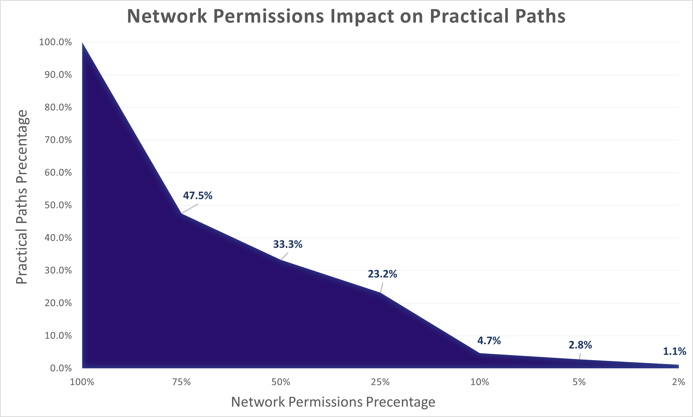 LPN impact on precentage of practical paths
