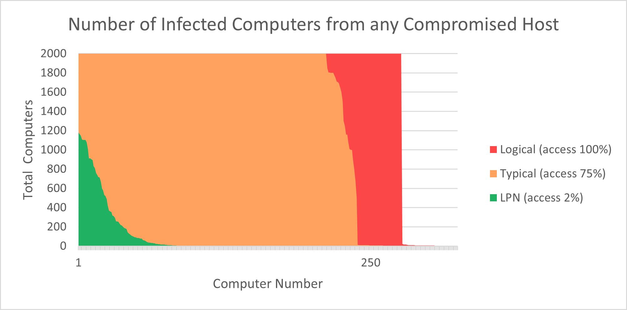Ransomulator impact analysis over several LPN setups