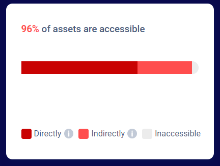 TrustMeter view of directly and indirectly accessible assets