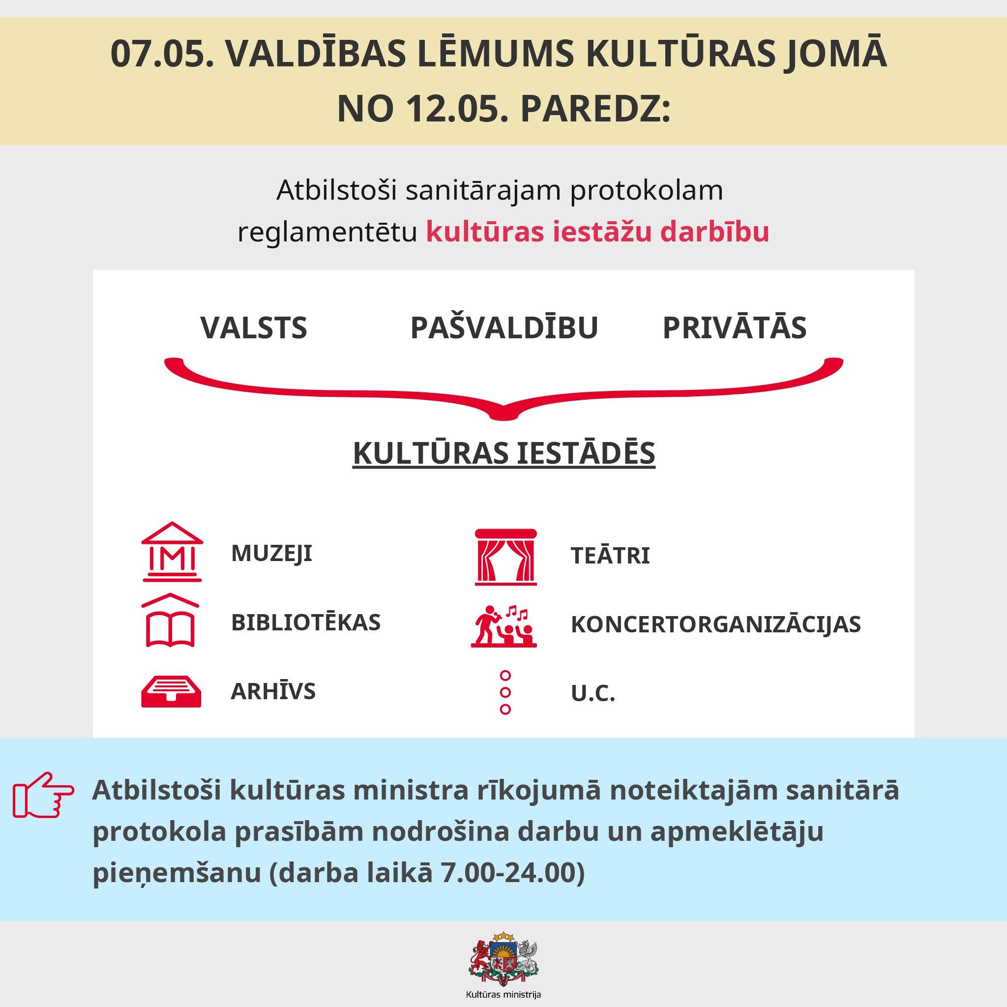 Infografikas / Valdība no 12. maija ļauj organizēt nelielu kultūras pasākumu norisi