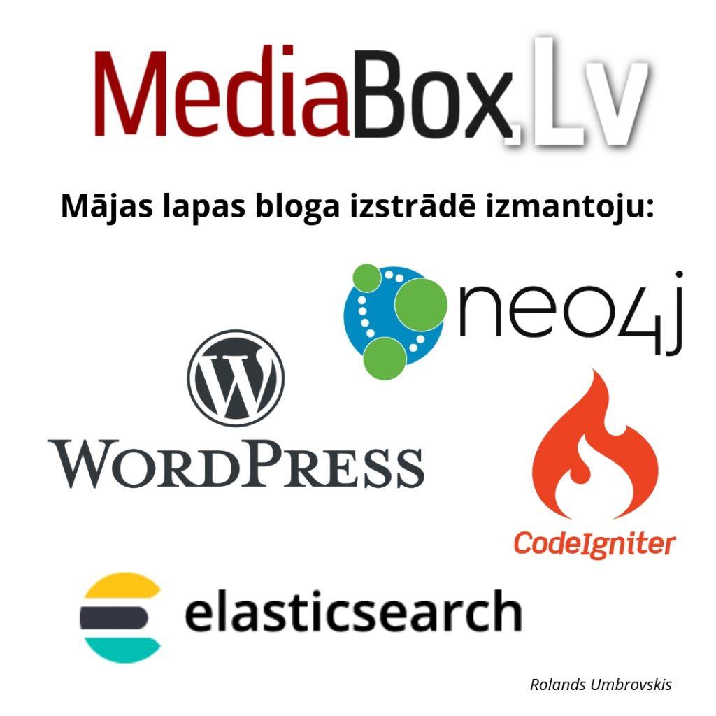 Mājas lapas bloga izstrādē izmantoju: WordPress, Neo4j, CodeIgniter un Elasticsearch