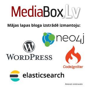 MediaBox.lv = WordPress + CodeIgniter + Elasticsearch + Neo4j + CDN