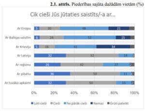 Pētījums: ievērojami palielinājusies mazākumtautību pārstāvju piederība Latvijas valstij un lepnums par Latviju