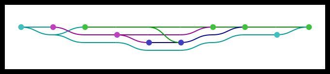 timeline GIT