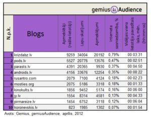 gemiusAudience Latvijas blogu tops 2012. maijā