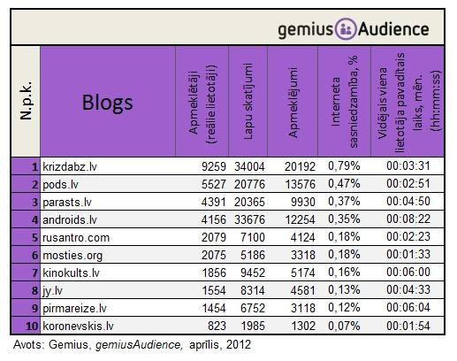gemiusAudience Latvijas blogu tops 2012. gada maijā