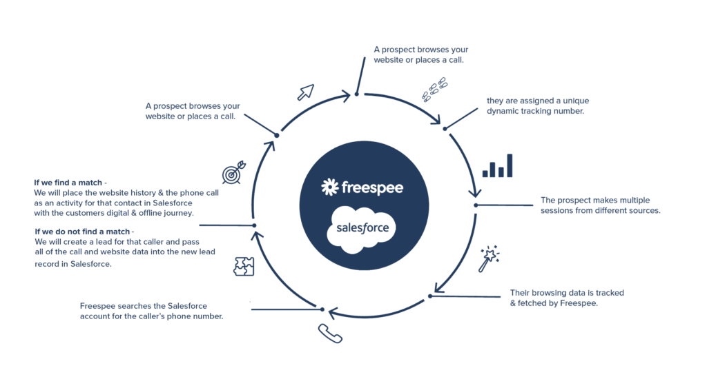 Freespee Salesforce Integration - How it works