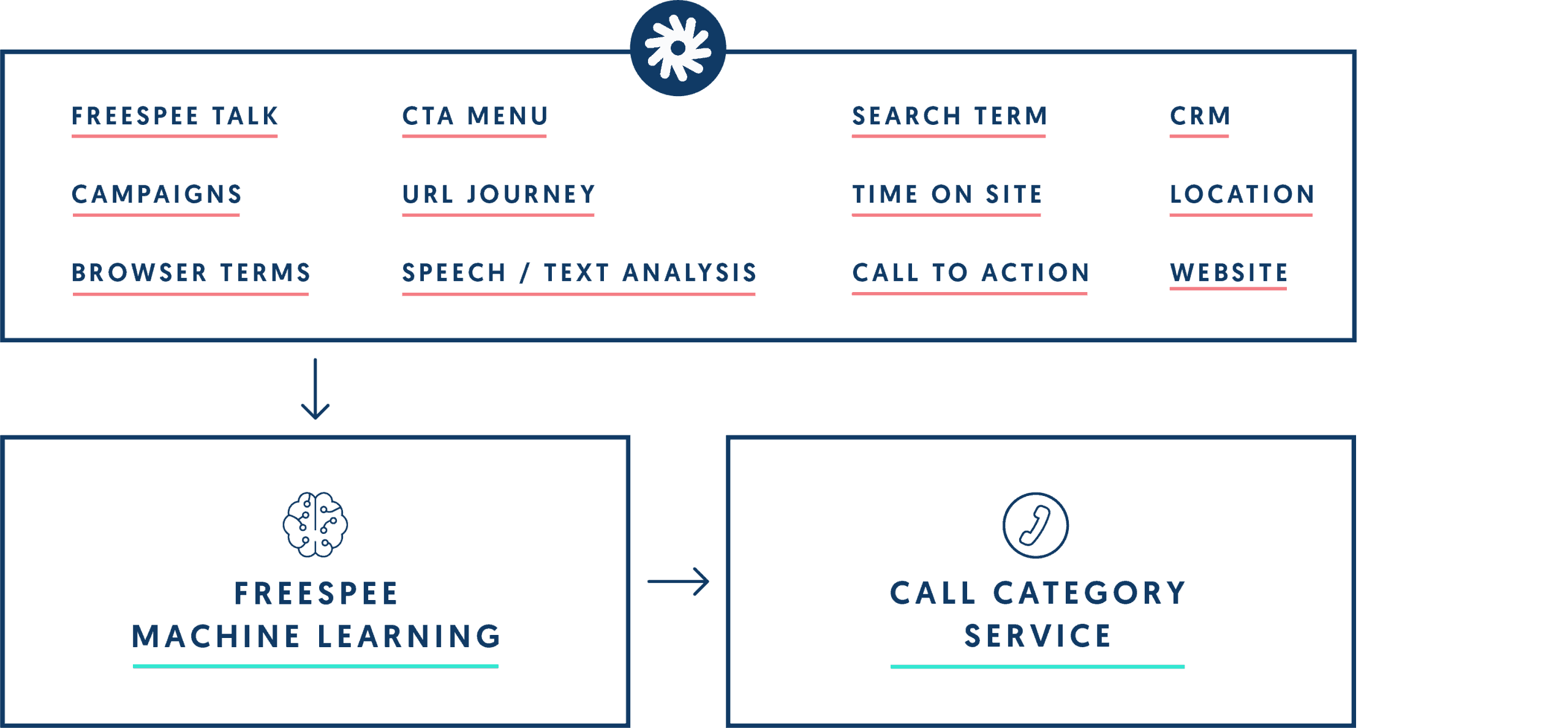 Machine-Learning-Call-Category