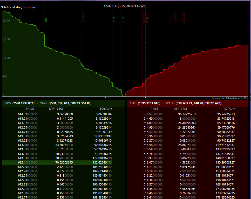Market Depth Chart Updates