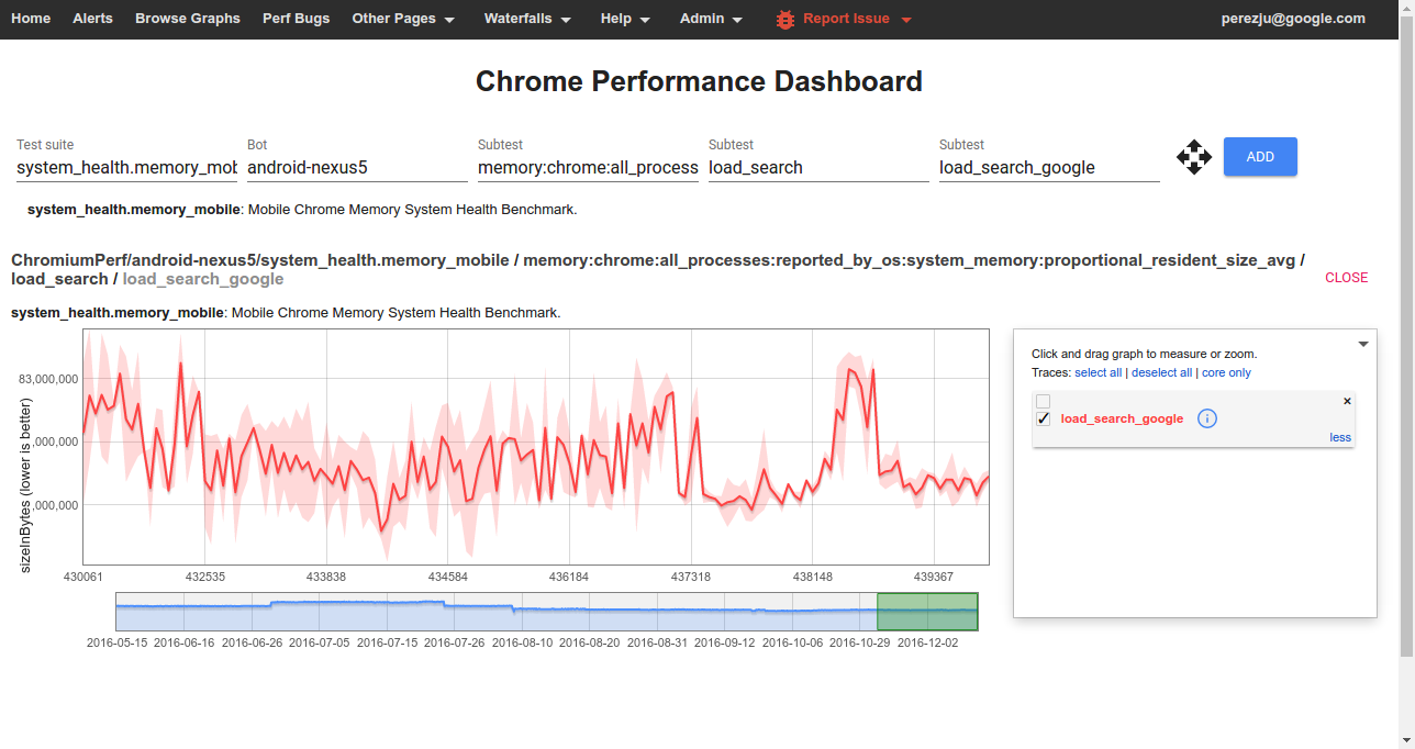 Chrome Performance Dashboard