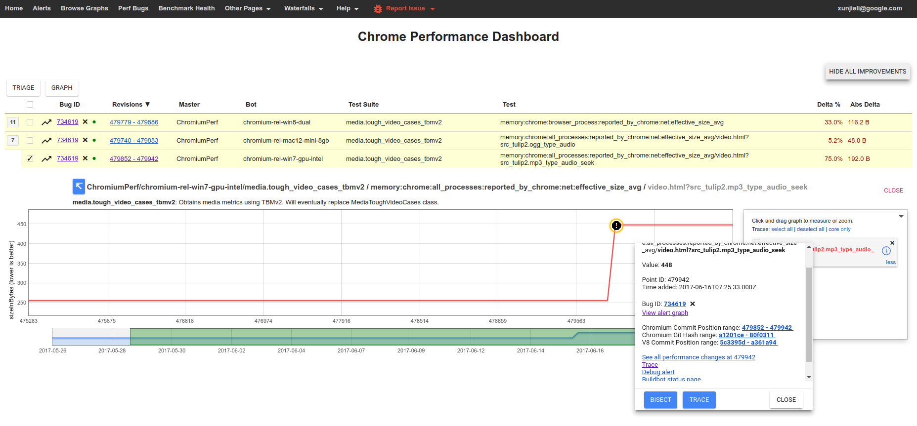 Chrome Performance Dashboard Alert