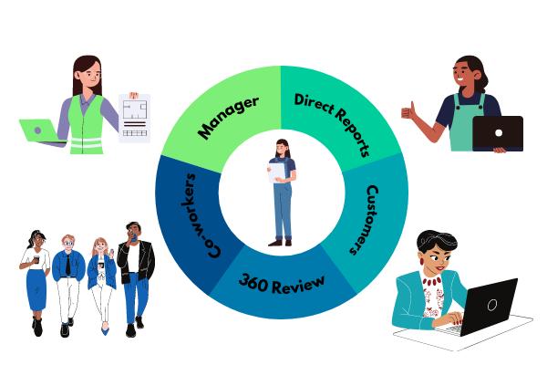 360 performance reviews 600x400-3