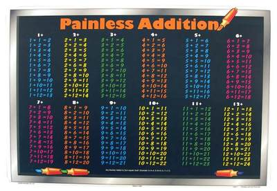 Painless Addition Learning Placemat
