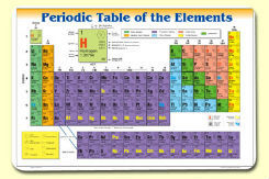 Periodic Table of the Elements Placemat Chart Double Sided Laminated - Bright