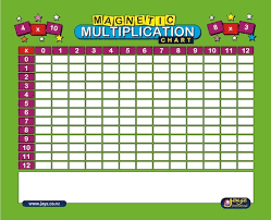 Magnetic Multiplication Chart