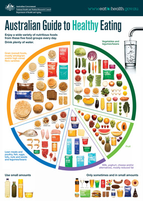 The Healthy Eating Guide - Chart