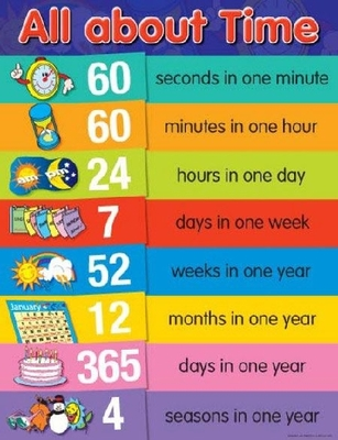 CH6381 All About Time Chart Poster - ATA