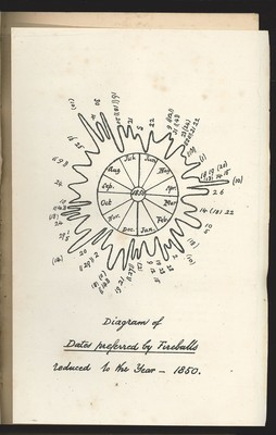 The Astronomical Register Vol. III-IV