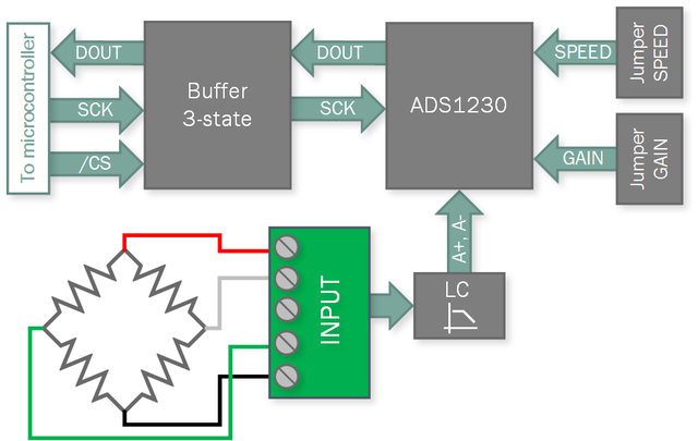 Load Cell - High resolution measurement for load cells