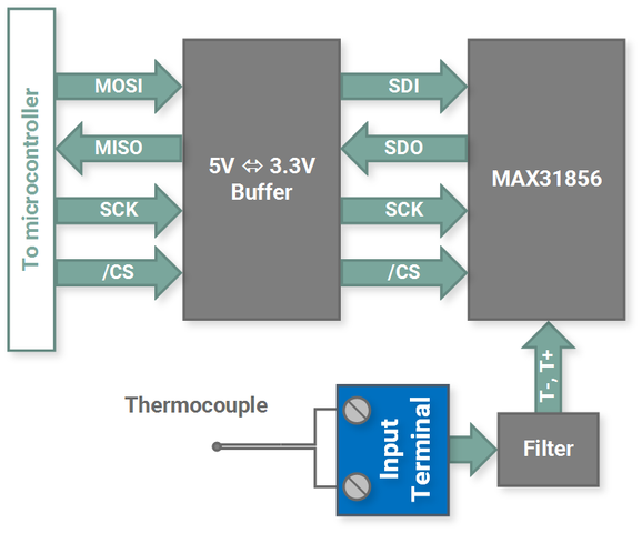 Termopar thermocouple temperature measurement arduino compatible block diagram ccuart Images