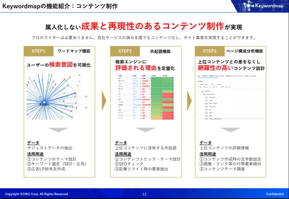 Keywordmapの機能紹介:コンテンツ制作