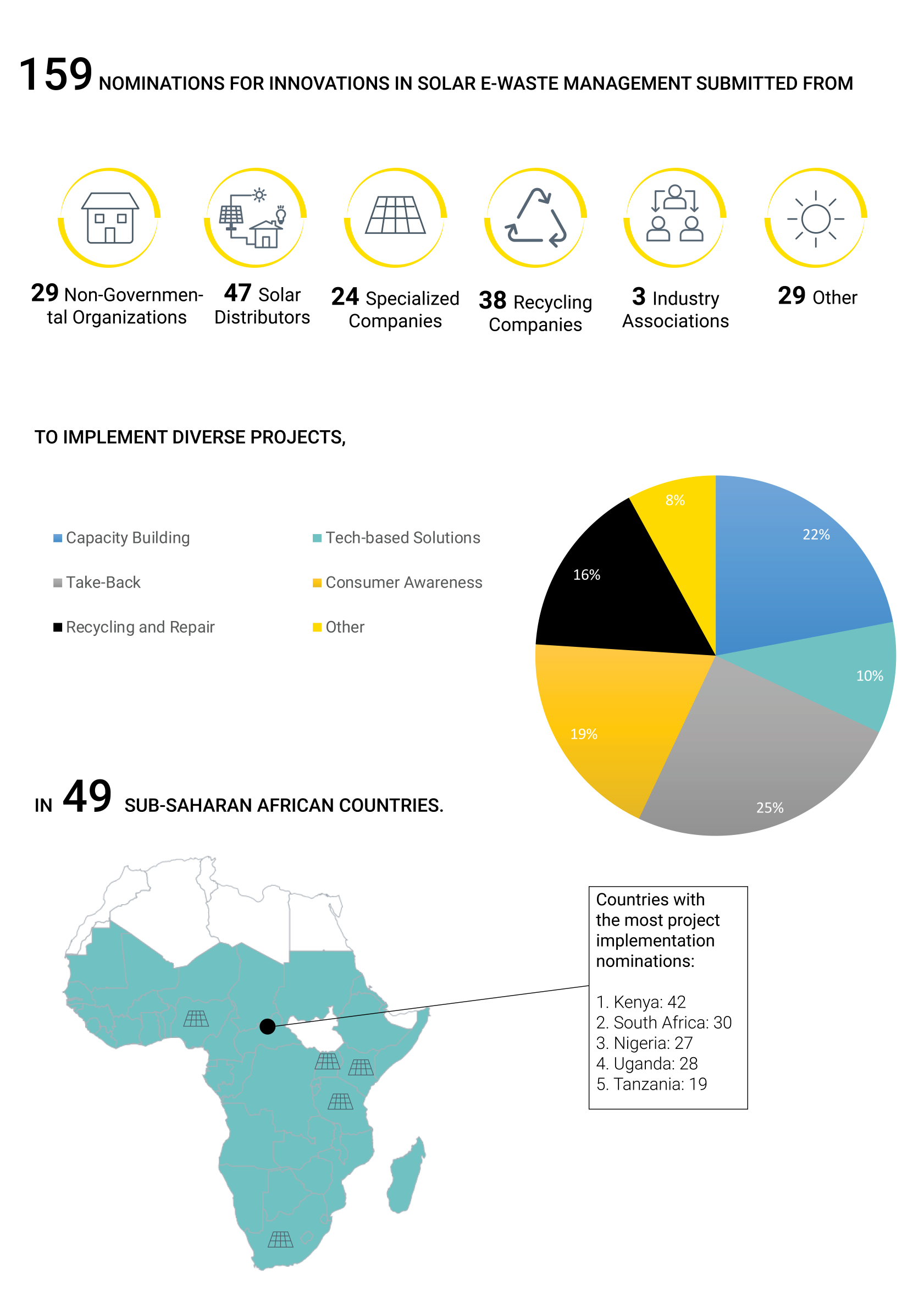 E-Waste-Nominations-Infographic.png#asset:7660