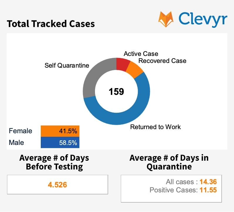 Total Tracked Cases