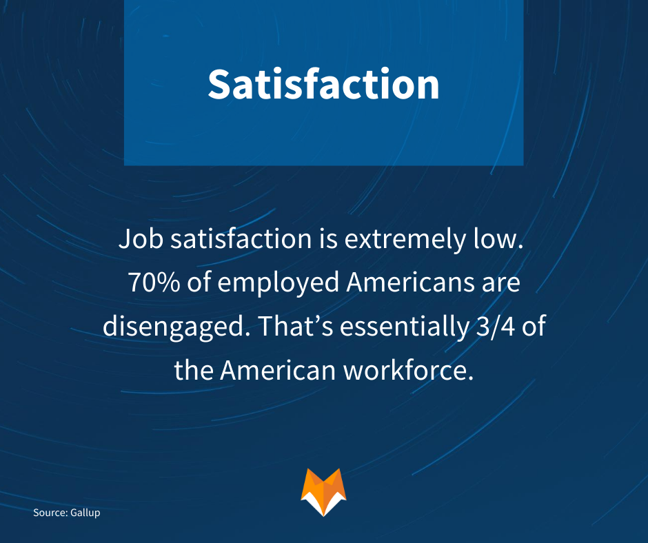 Job satisfaction is extremely low. 70% of employed Americans are disengaged. That's essentially 3/4 of the American workforce.