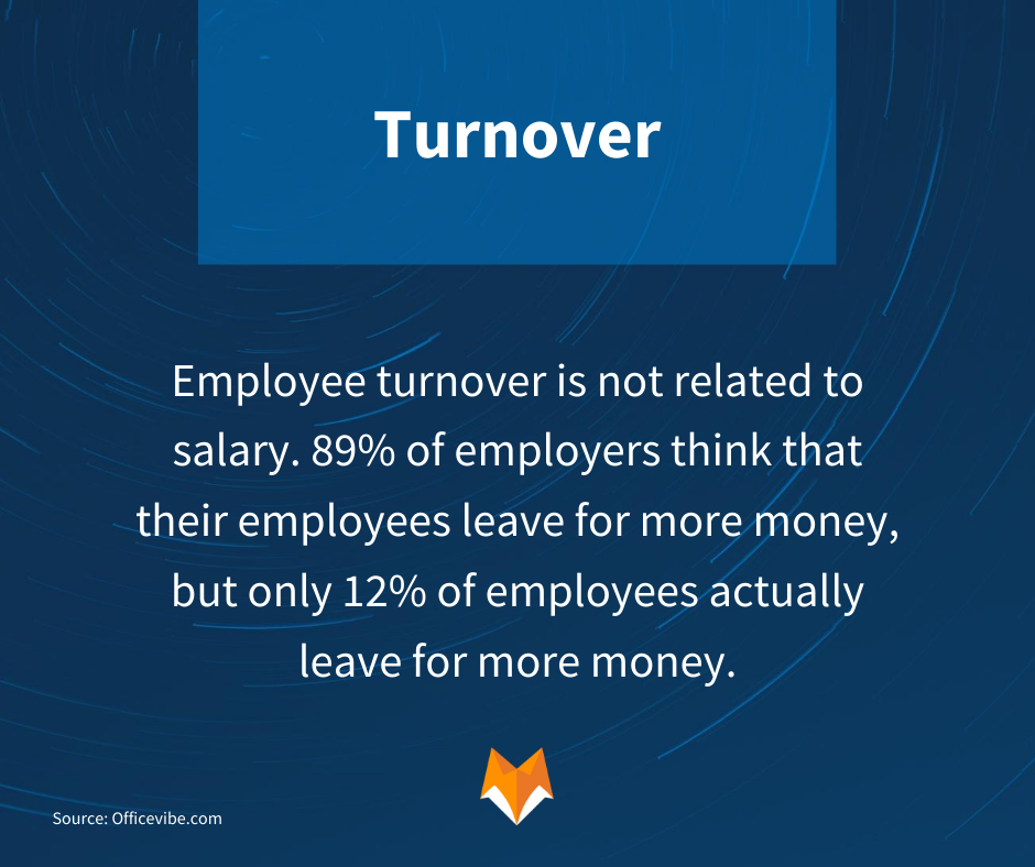 Turnover: Employee turnover is not related to salary. 89% of employers think that their employee leave for more money, but only 12% of employees actually leave for more money.