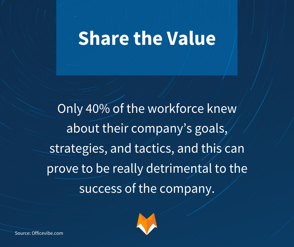 Share the Value: Only 40% of the workforce knew about their company's goals, strategies, and tactics, and this can prove to be really detrimental to the success of the company.